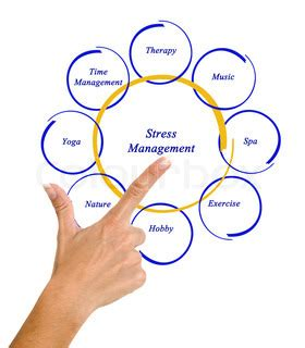 STRESS MANAGEMENT PERFORMED BY THE LEVEL III NURSING